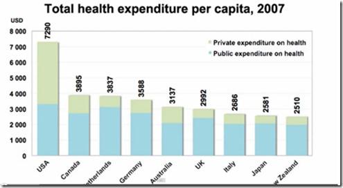 HealthExpenditure